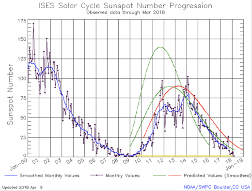 solar cycle sunspot number progression March 2018