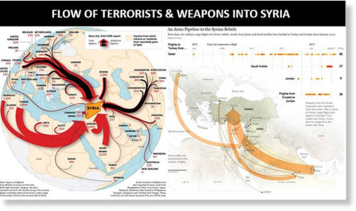 Flow of terrorists into Syria