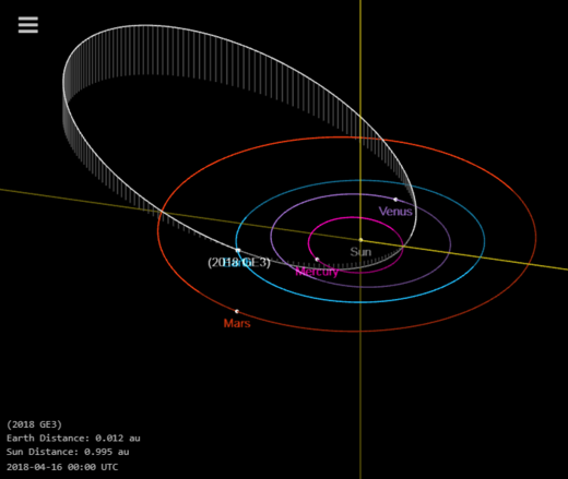 NASA: Previously unknown asteroid has a near miss with ...