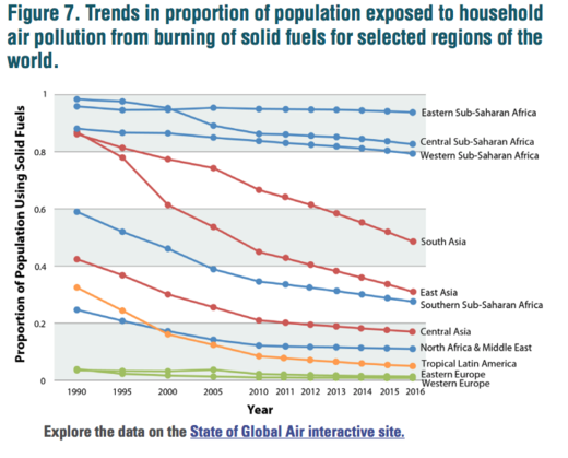 world regions exposed household air pollution