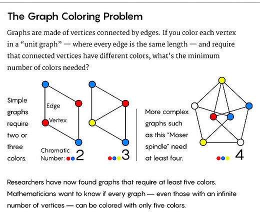 Graph Color Problem