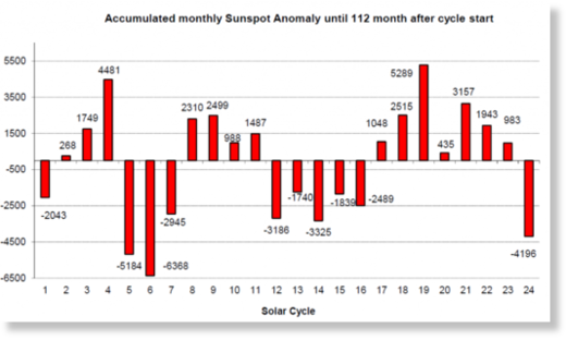 previous 24 solar cycles