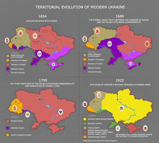 map evolution modern ukraine