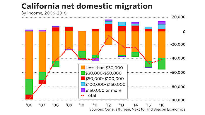 California Exodus Surges With No Letup In Home Prices
