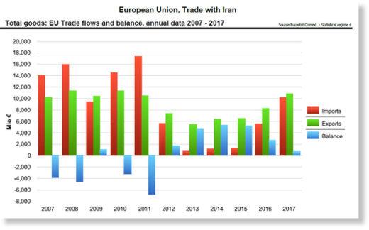 EU Trade Iran