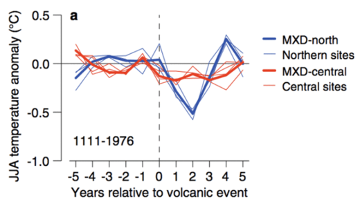 Volcano eruption effect on earth 2