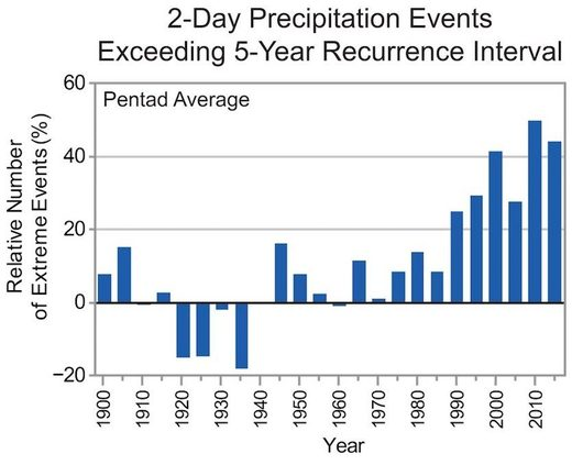 2 day precipitation events US heavy flood