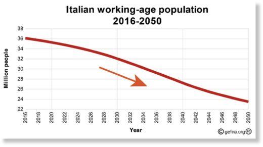 Italian working-age population