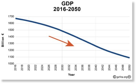 GDP 2016-2050
