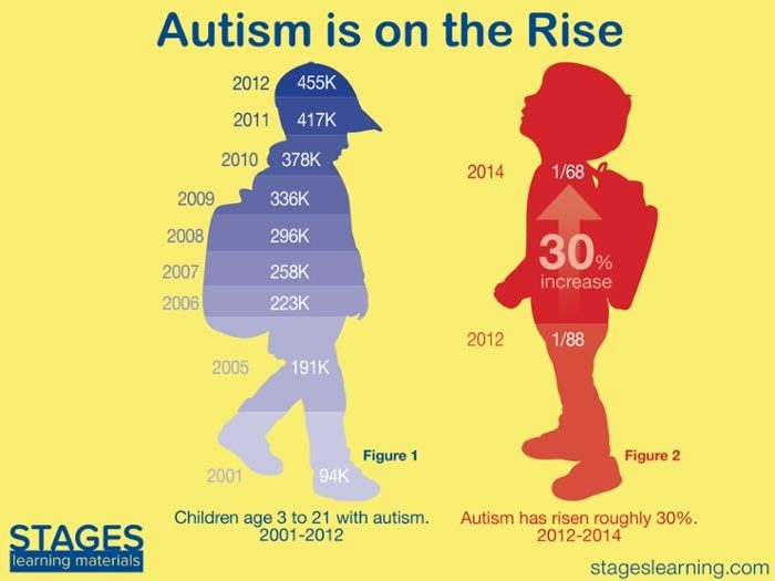 Cdc Reports No Change In Autism >> Cdc Autism Rate Is Going Up In The U S Explanations Vary Health