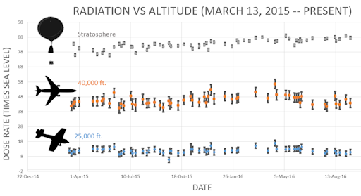cosmic radiation plot