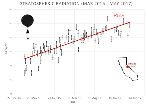 cosmic radiation increase