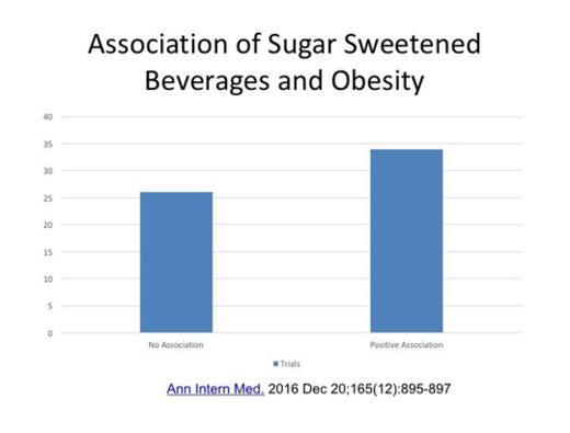 Sugar and Obesity