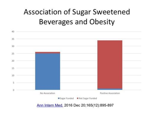 Sugar and Obesity 2