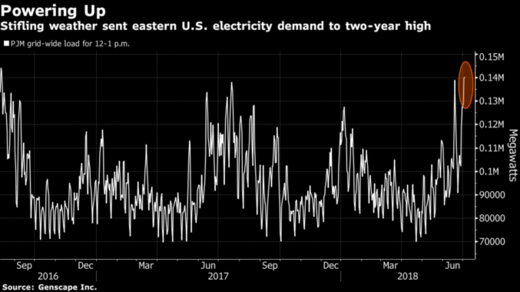 US eastern electricity demand jul 2018