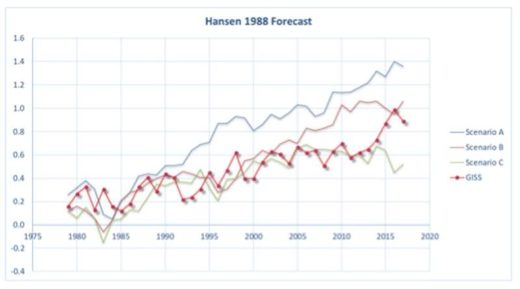 Hansen global warming projection