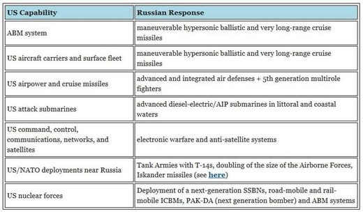 summary Russia new weapons systems
