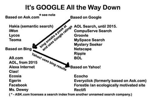 search engines based on google