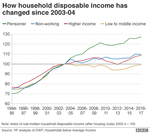 UK disposable income