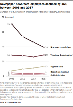 Newspaper newsroom employment declined