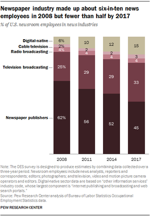 Newspaper industry employment decline