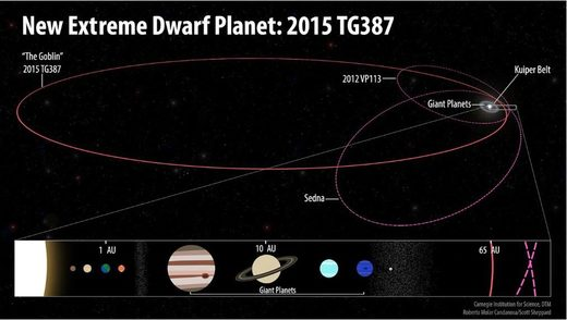 dwarf planet nine
