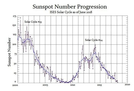 sunspot number progression graph