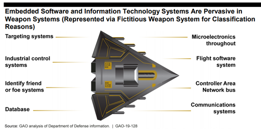 dod weapons systems 2