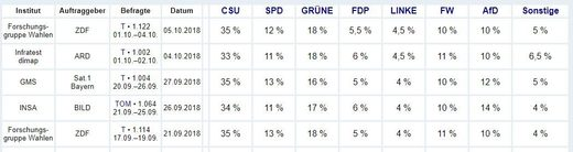 German political poll