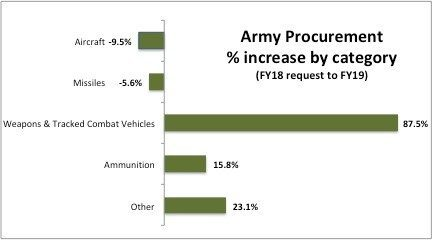 Army procurement by category