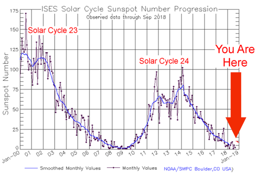 sunspot cycle 2018
