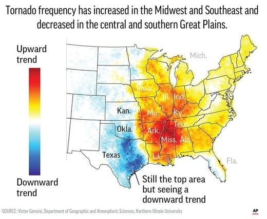 The US tornado Alley shifts to the East.