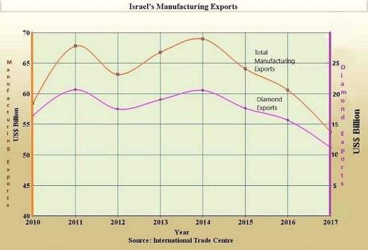 diamond sales exports israel
