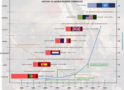 history of world reserve currencies chart
