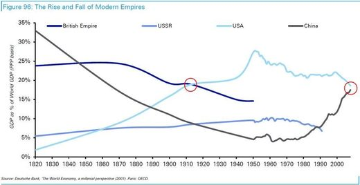 rise and fall of modern empires chart