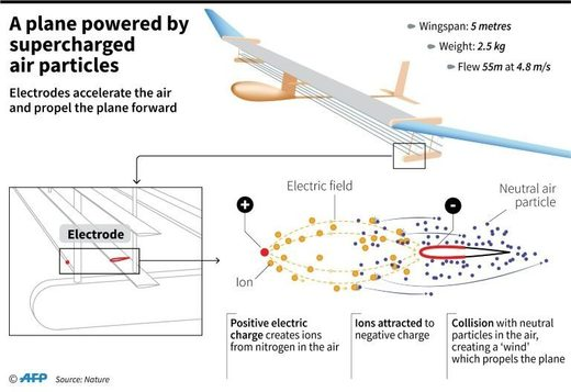 Silent plane powered by supercharged air molecules makes first flight