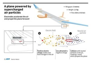 A plane powered by supercharged air particles