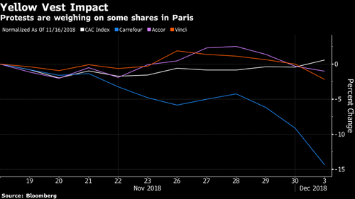 sales decline yellow vests