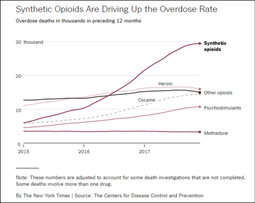 opioids increase overdose