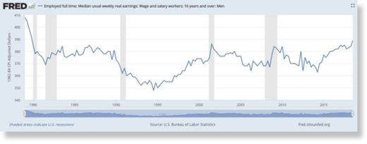 male wage growth