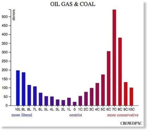 oil gas and coal