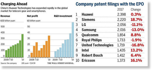Huawei Patents