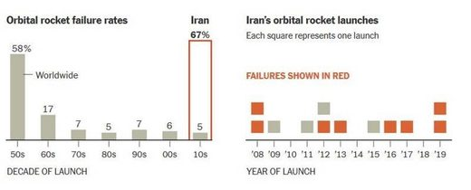 Iran orbital rocket launches failures