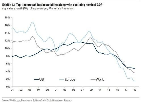 global economic GDP growth chart graph