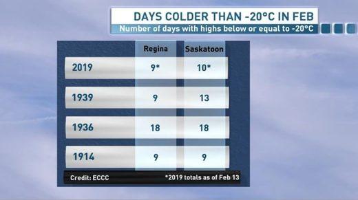 Saskatchewan cold
