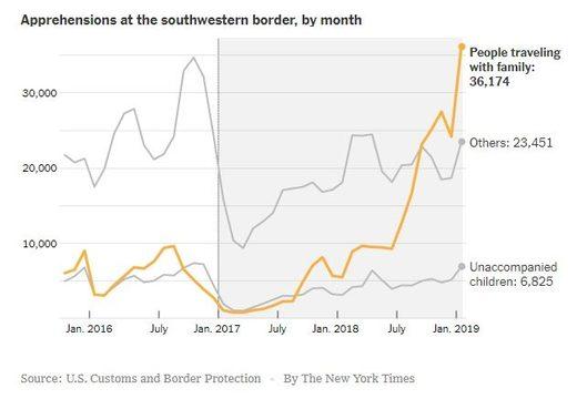 illegal border
