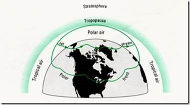 polar air tropical air