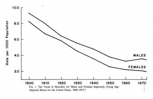 McKinlay's Chart - Mortality Rates