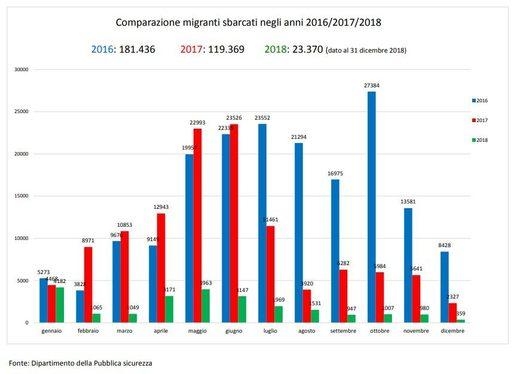 migrants italy chart