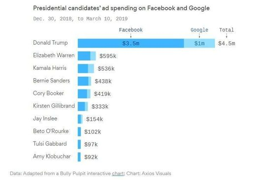Trump US election 2020 facebook expenditures